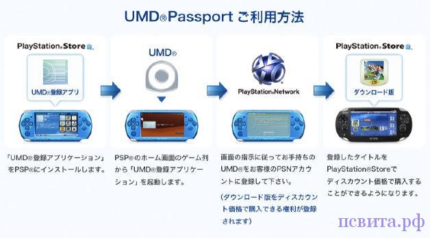 UMD Password для загрузки игры